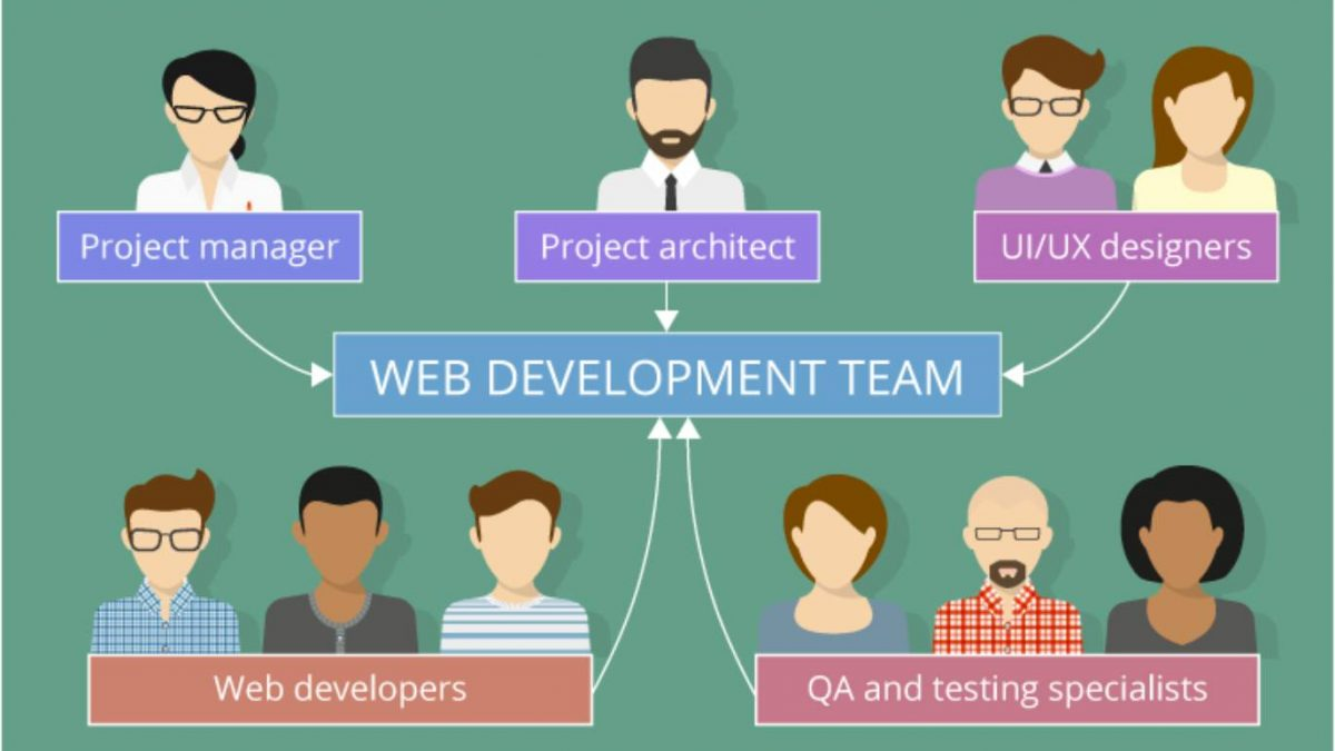 Every Successful Web Design Project Requires 5 Roles